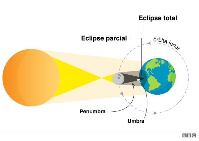 Cómo es un eclipse solar