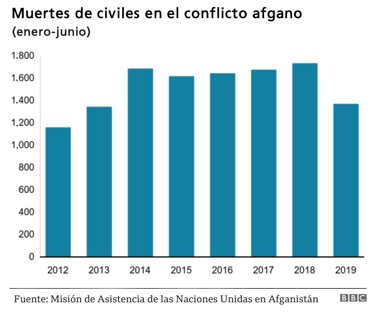 Gráfico con las tazas de muertes por año en Afganistán