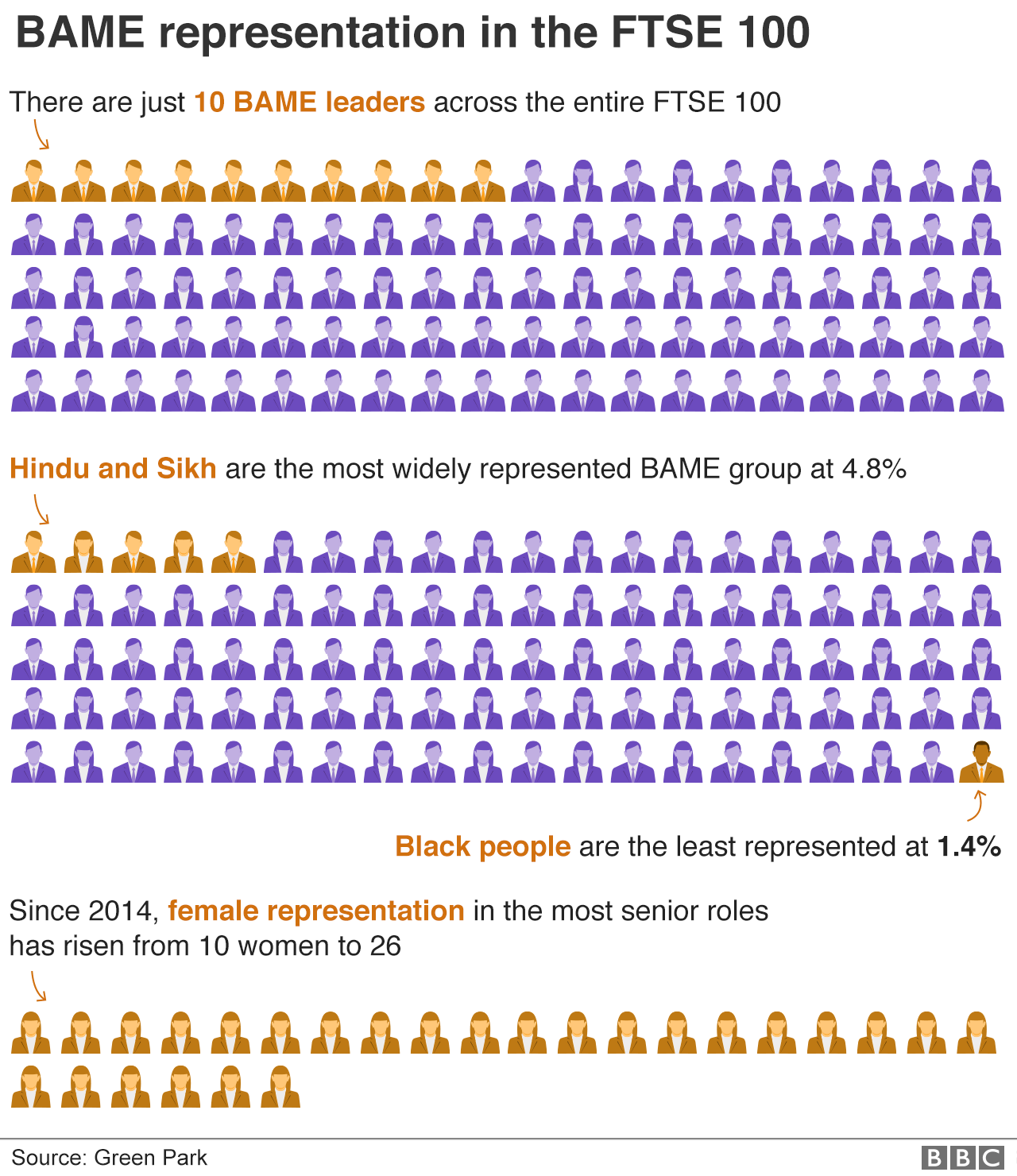 BAME in FTSE 100 positions infographic