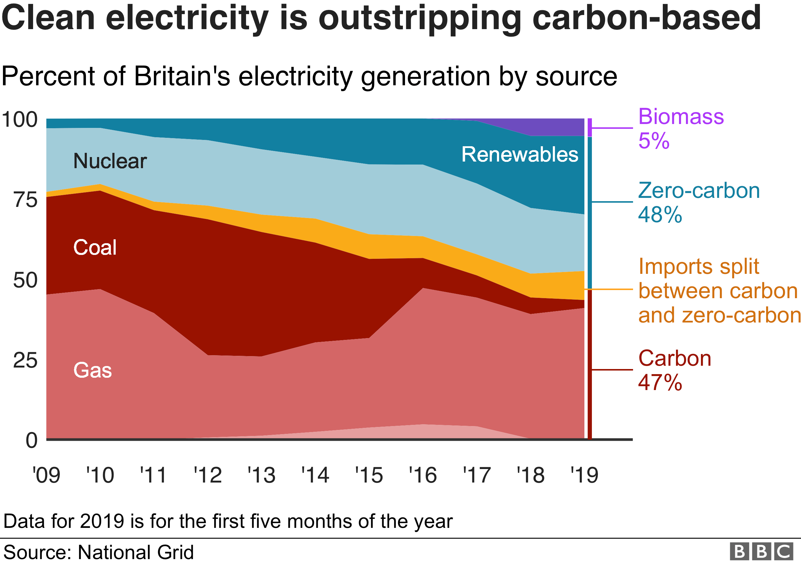 Clean energy is outstripping carbon-based