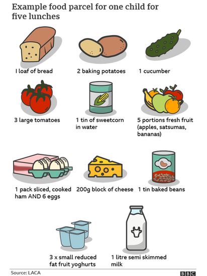 Example of food parcel