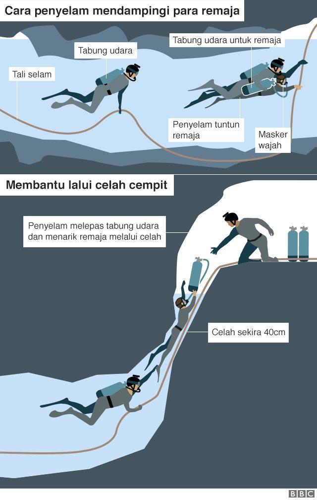 Evakuasi remaja yang terjebak di gua