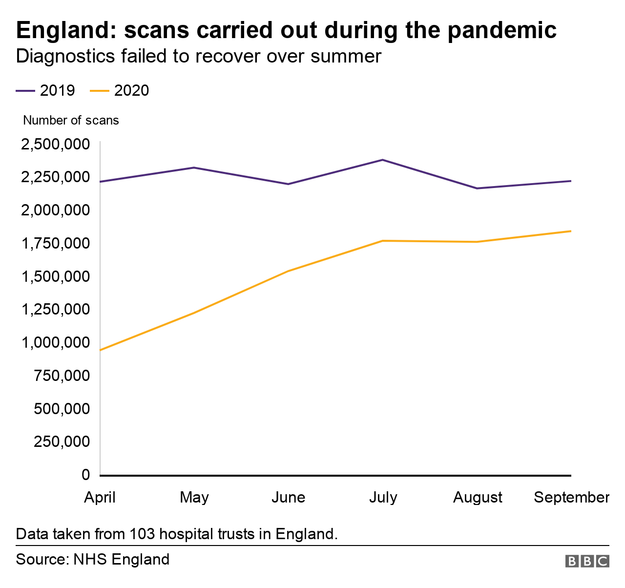A line graph shows the fall in scans over the first six months of the pandemic.