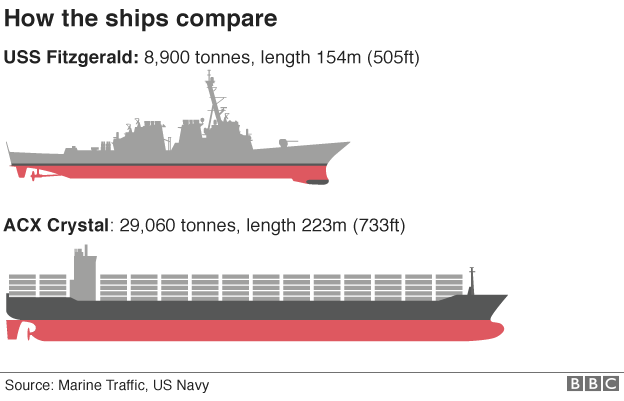 Comparison of USS Fitzgerald and ACX Crystal ships