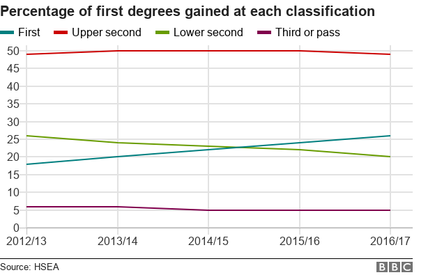 Chart showing percentage of first degrees gained at each classification