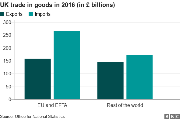 Graph showing UK trade in goods