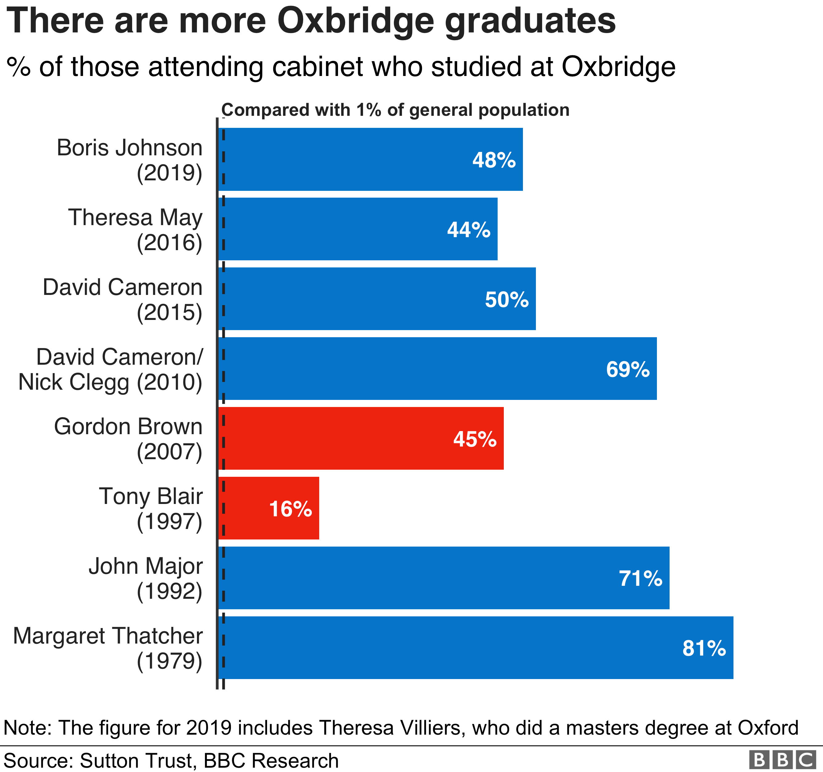 Chart showing the % of Oxbridge-educated members of cabinet from Thatcher to Johnson