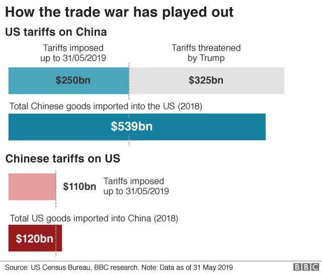 How the trade war started graph