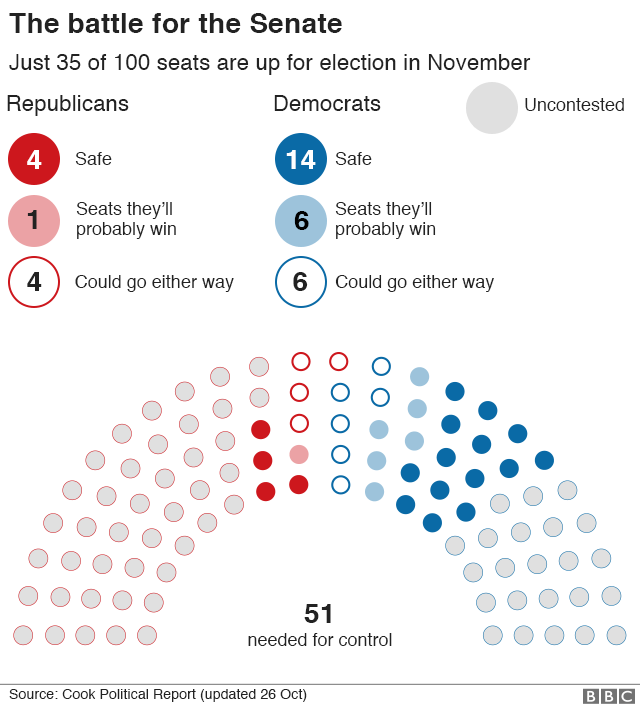 Graphic: The battle for the Senate