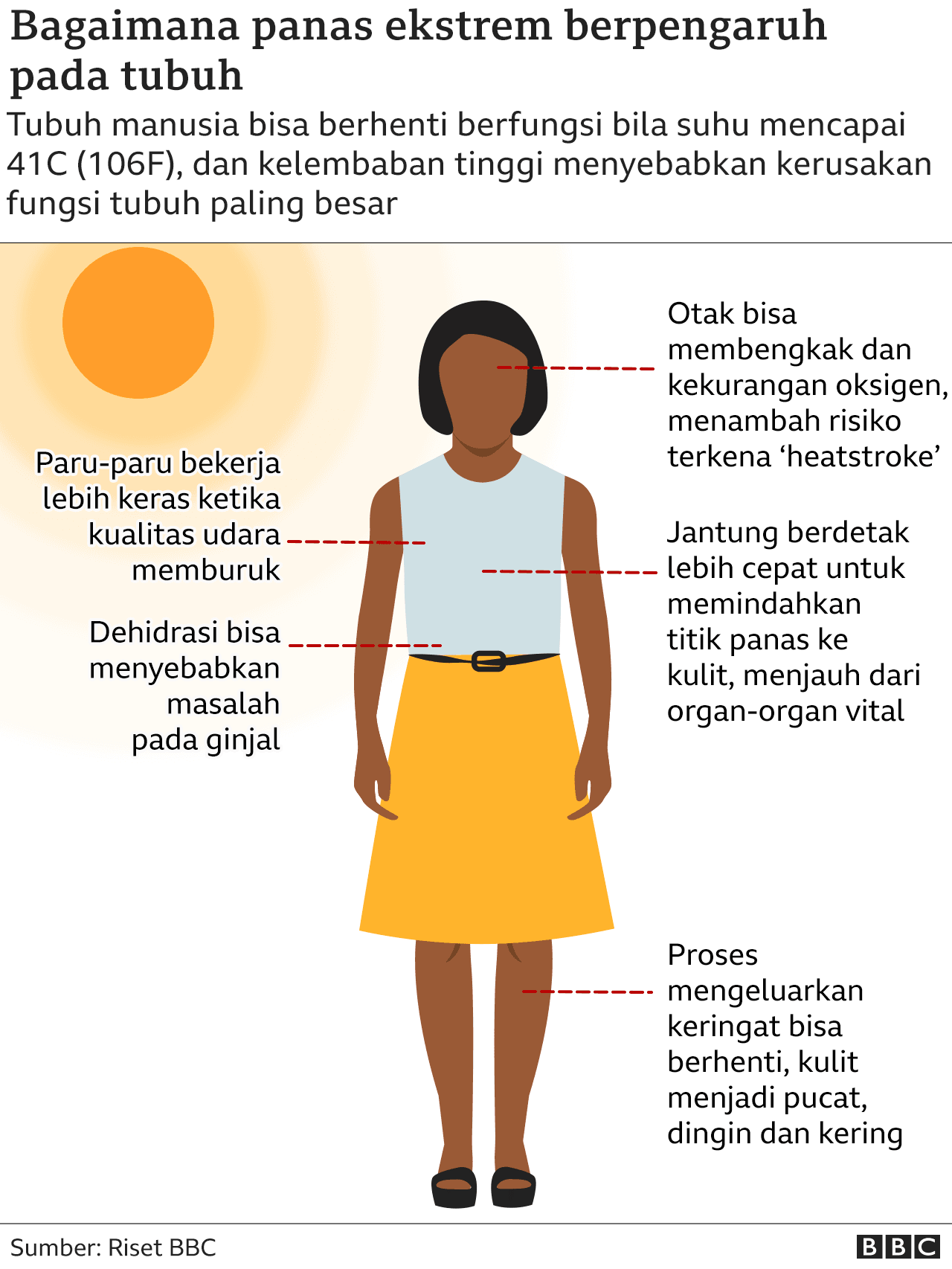 Dampak panas ekstrem pada tubuh