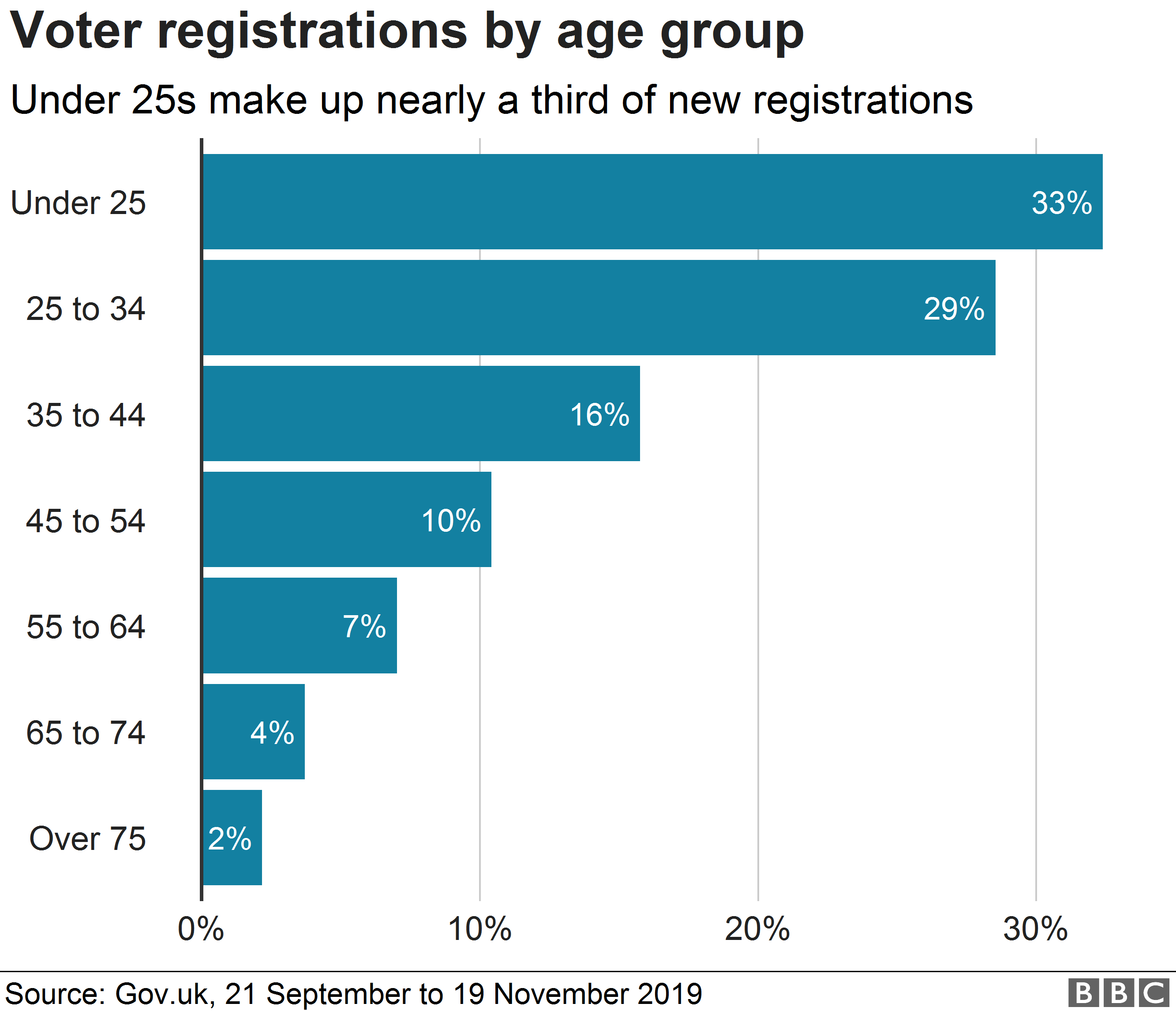 Chart showing age breakdown of people registering to vote