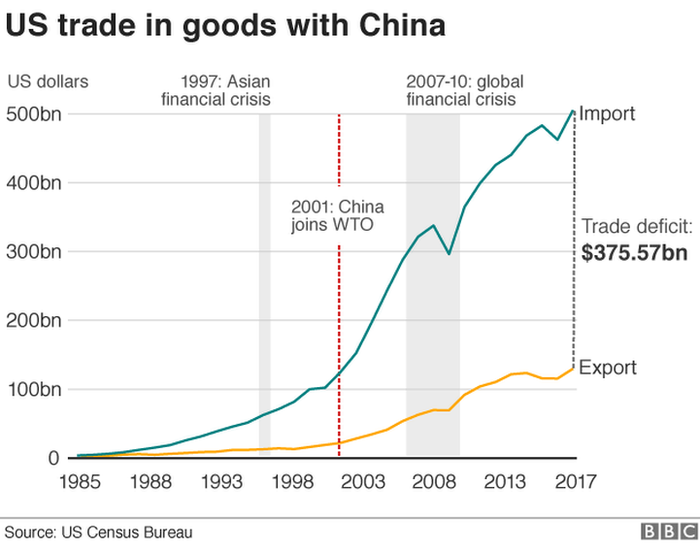 US trade in goods with China graphic