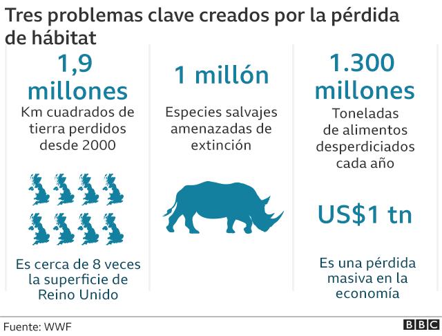 Cifras de especies amenazadas e impacto económico por la pérdida de hábitat