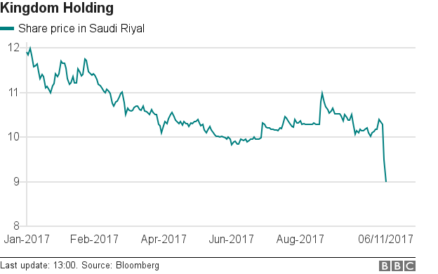 Kingdom Holding share price
