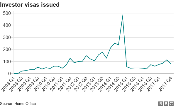 Bar showing number of visas issued since 2008