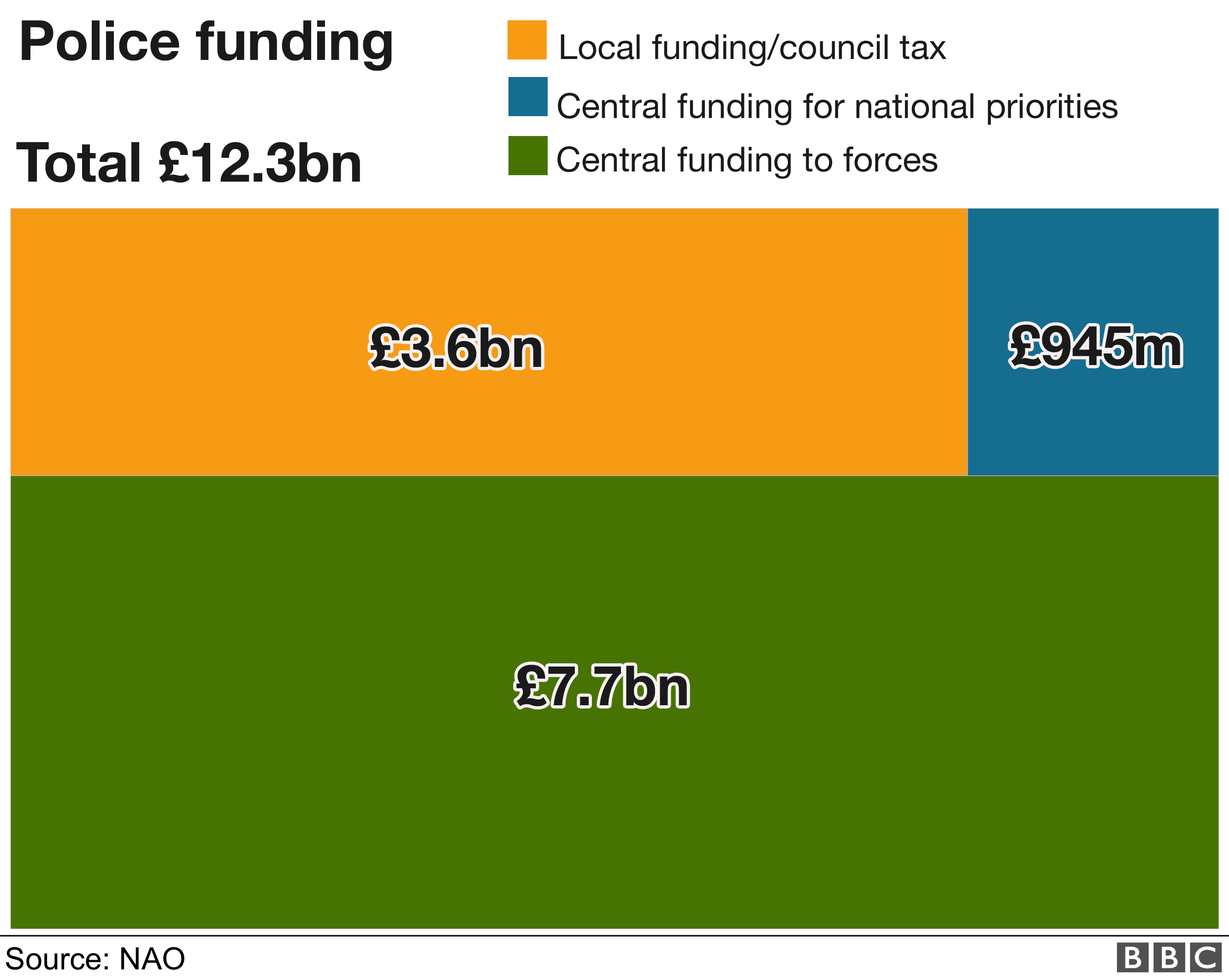 Graphic showing the sources of police funding