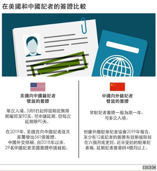 中美記者簽證對比