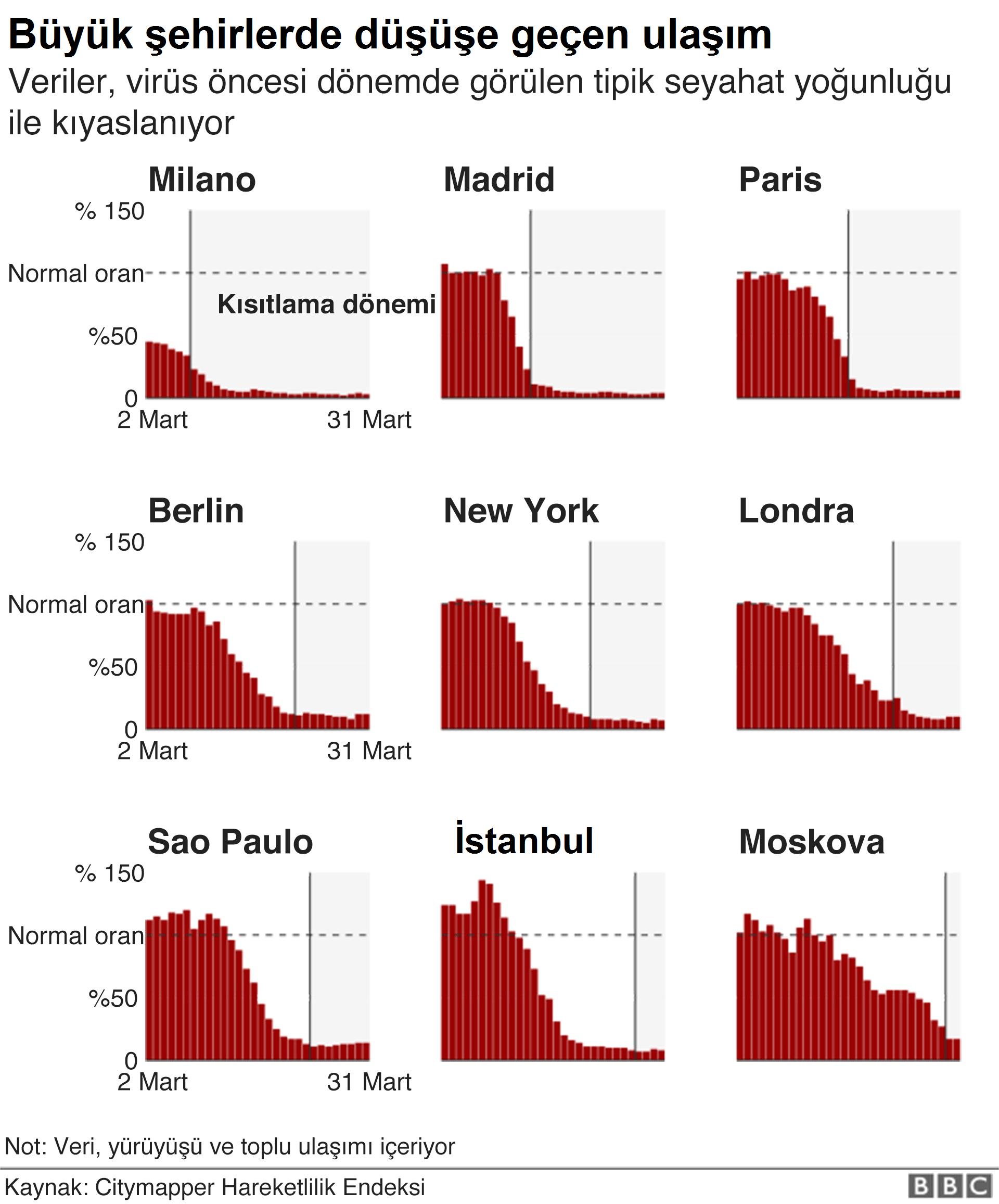 Büyük şehirlerde ulaşımda gözlenen düşüş