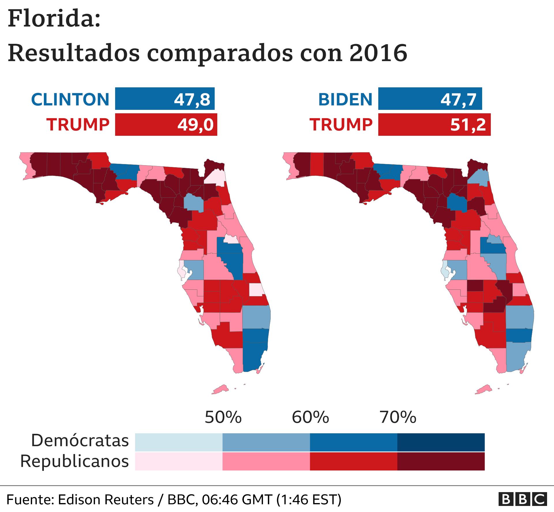 Mapa de Florida que compara resultados de 2016 con 2020