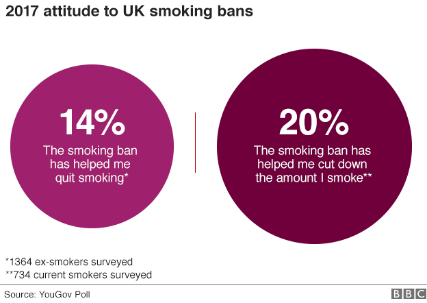 2017 attitudes to the smoking ban - 14% ex-smokers questioned say the ban has helped them quit smoking; 20% of current smokers say it has helped them cut down the amount they smoke