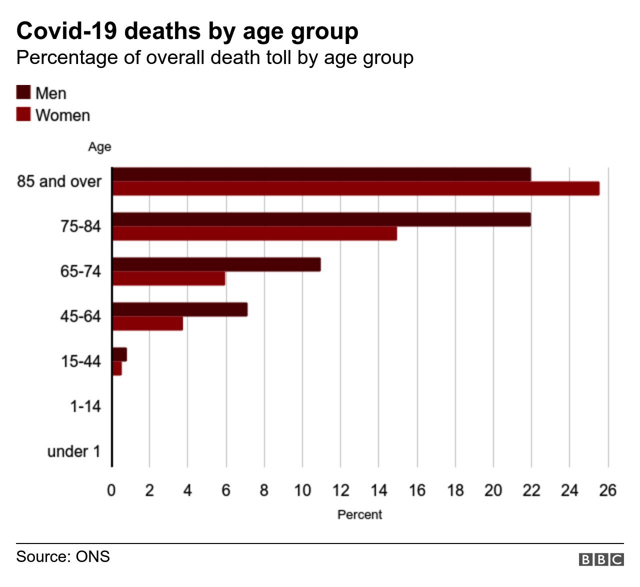 Chart showing the ages of those who have died