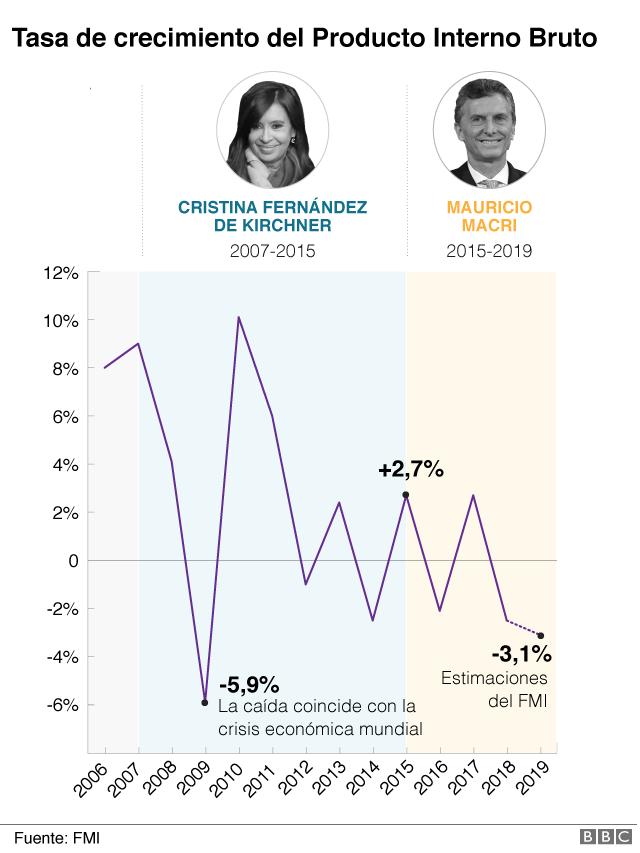 PIB Argentina