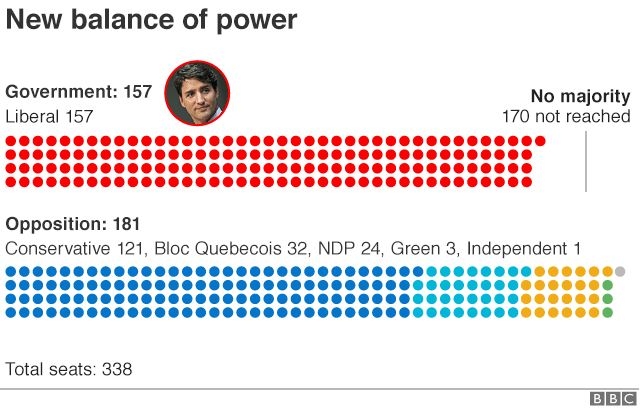 Graphic showing seats held by each party in parliament