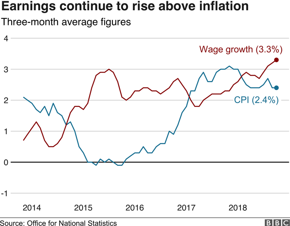 Earnings and inflation graph