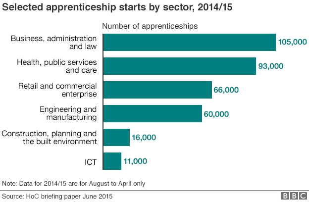 Graphic: Apprenticeships by sector