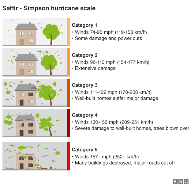 Graphic showing the five hurricane scales