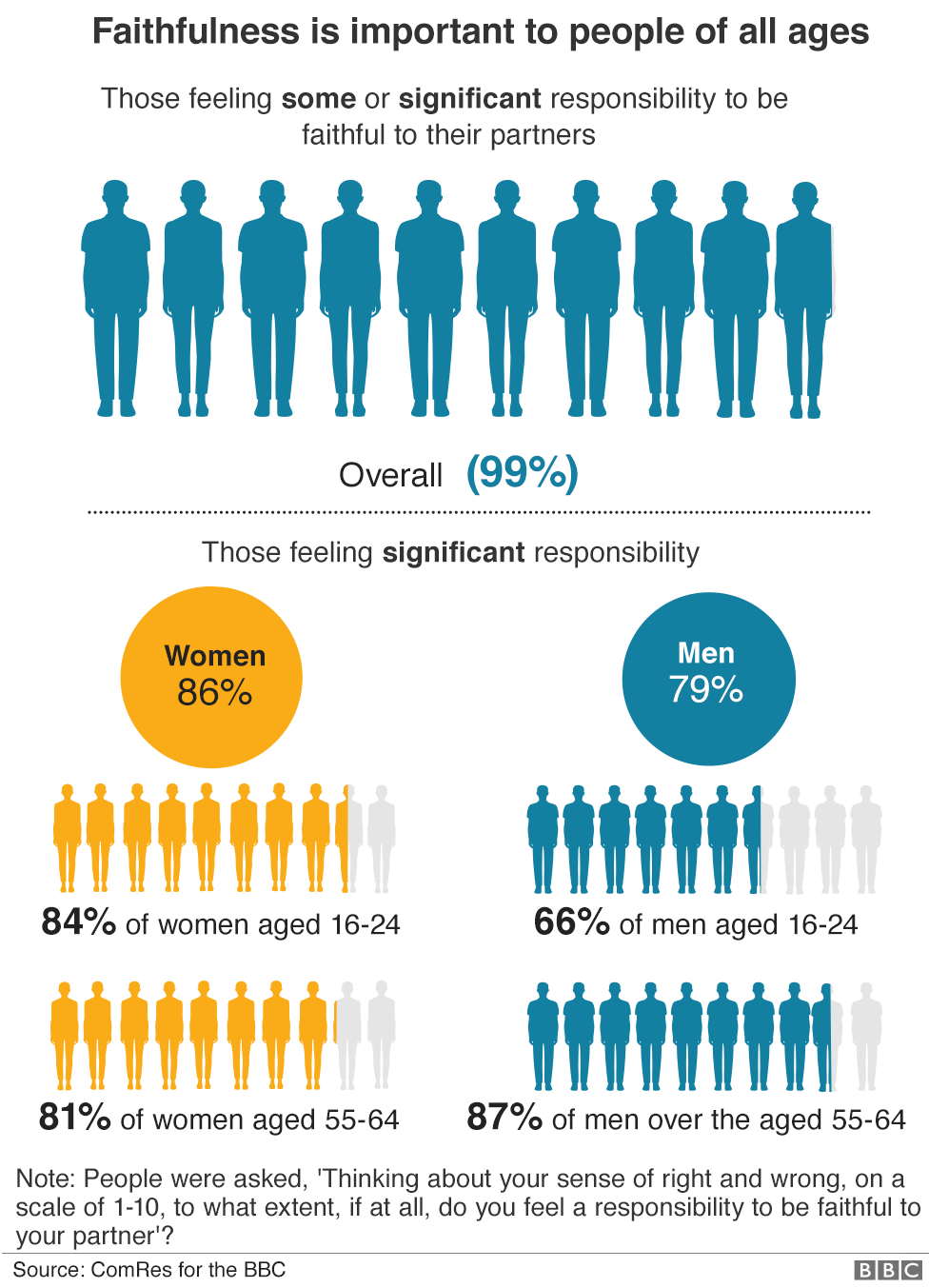 Graphic showing how gender affects views of loyalty