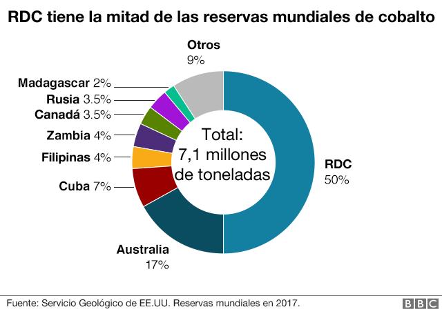 Distribución de reservas de cobalto en el mundo.