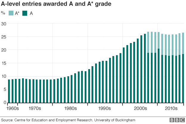 Percentage of students scoring either an A or A*, since the 1960s