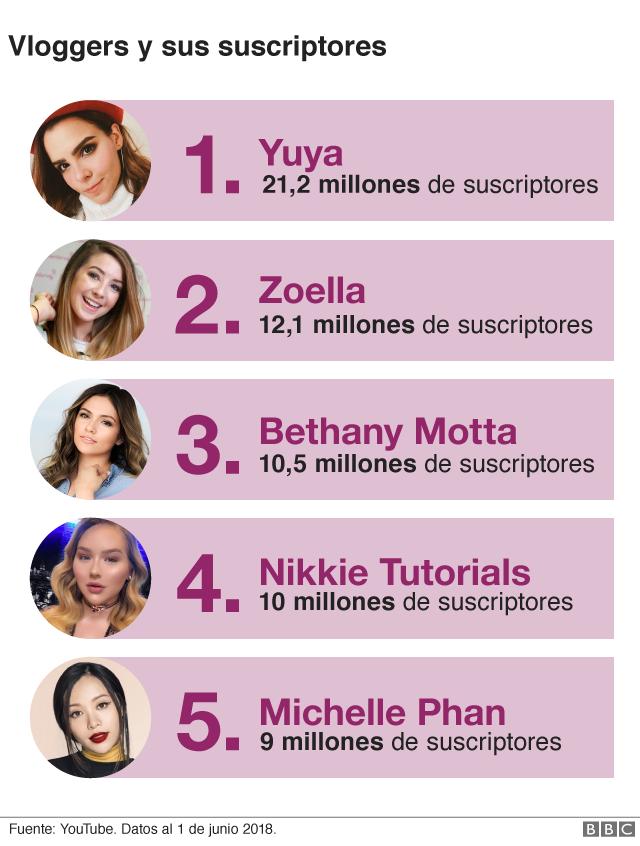 Las vloggers más populares