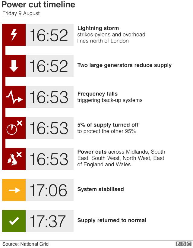 Power cut timeline