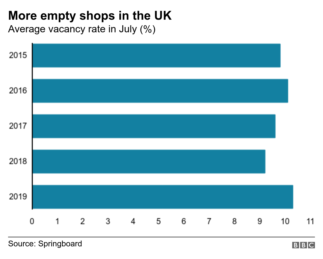 Chart showing vacancy rate of UK High Street shops