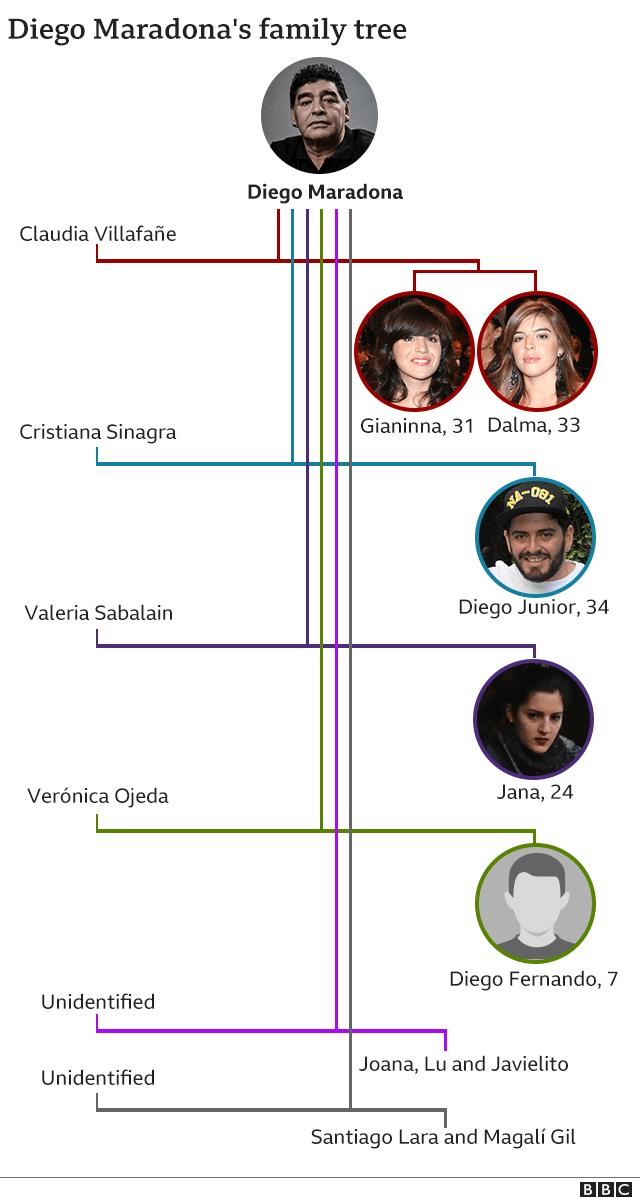 Graphic showing Maradona family tree