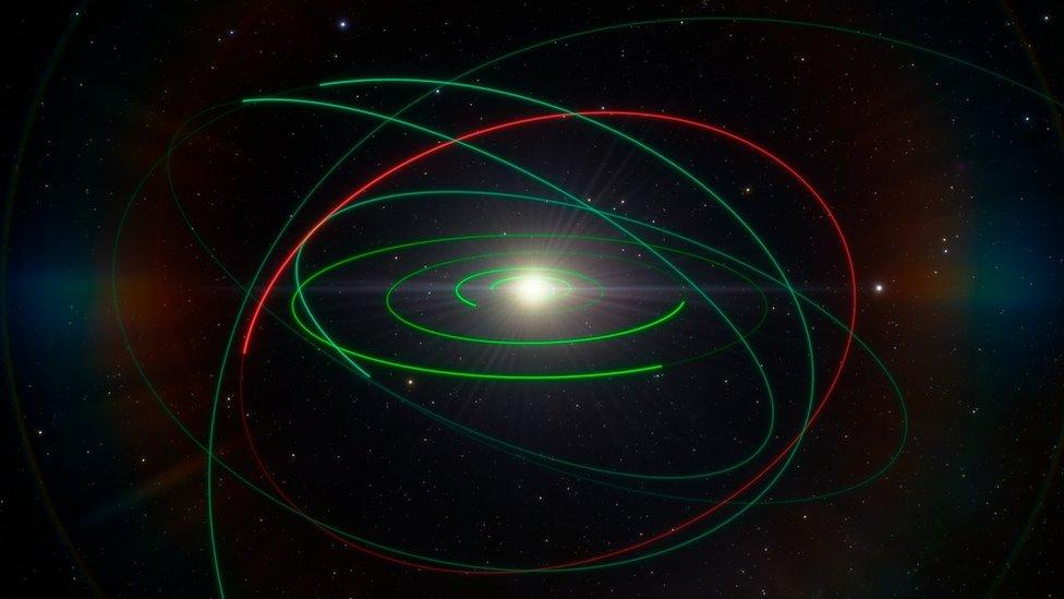 Ilustración con las órbitas de los planetas alrededor del sol y la del asteroide