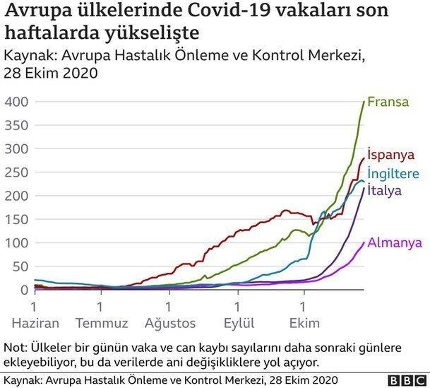 Avrupa ülkelerinde Covid-19 vakaları son haftalarda yükselişte