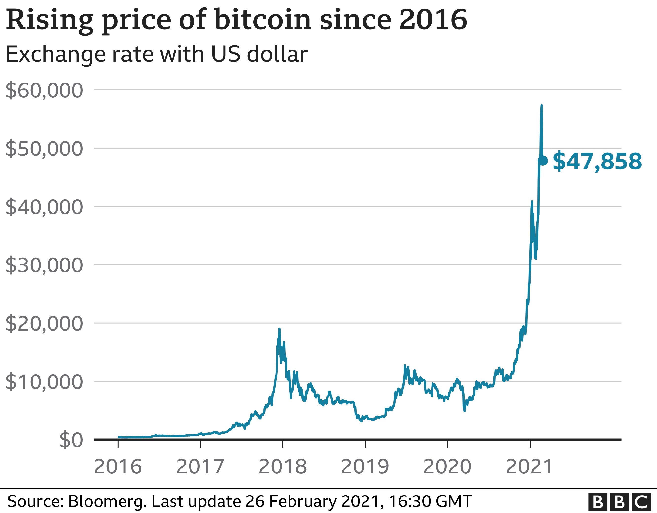 """""""JPMorgan"""": bitkoinas išsilaikys tik kainuodamas USD - Verslo žinios"""