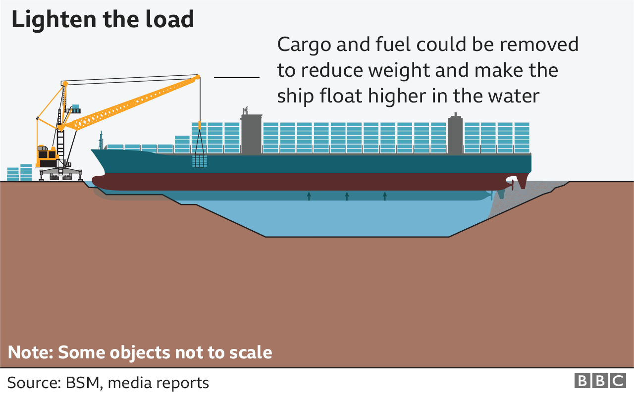 Graphic showing how salvage teams could attempt to refloat the Ever Given by removing cargo and fuel allowing the ship to float higher in the water