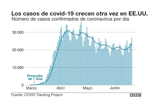 Tabla con caso del covid19 en aumento en EE.UU.