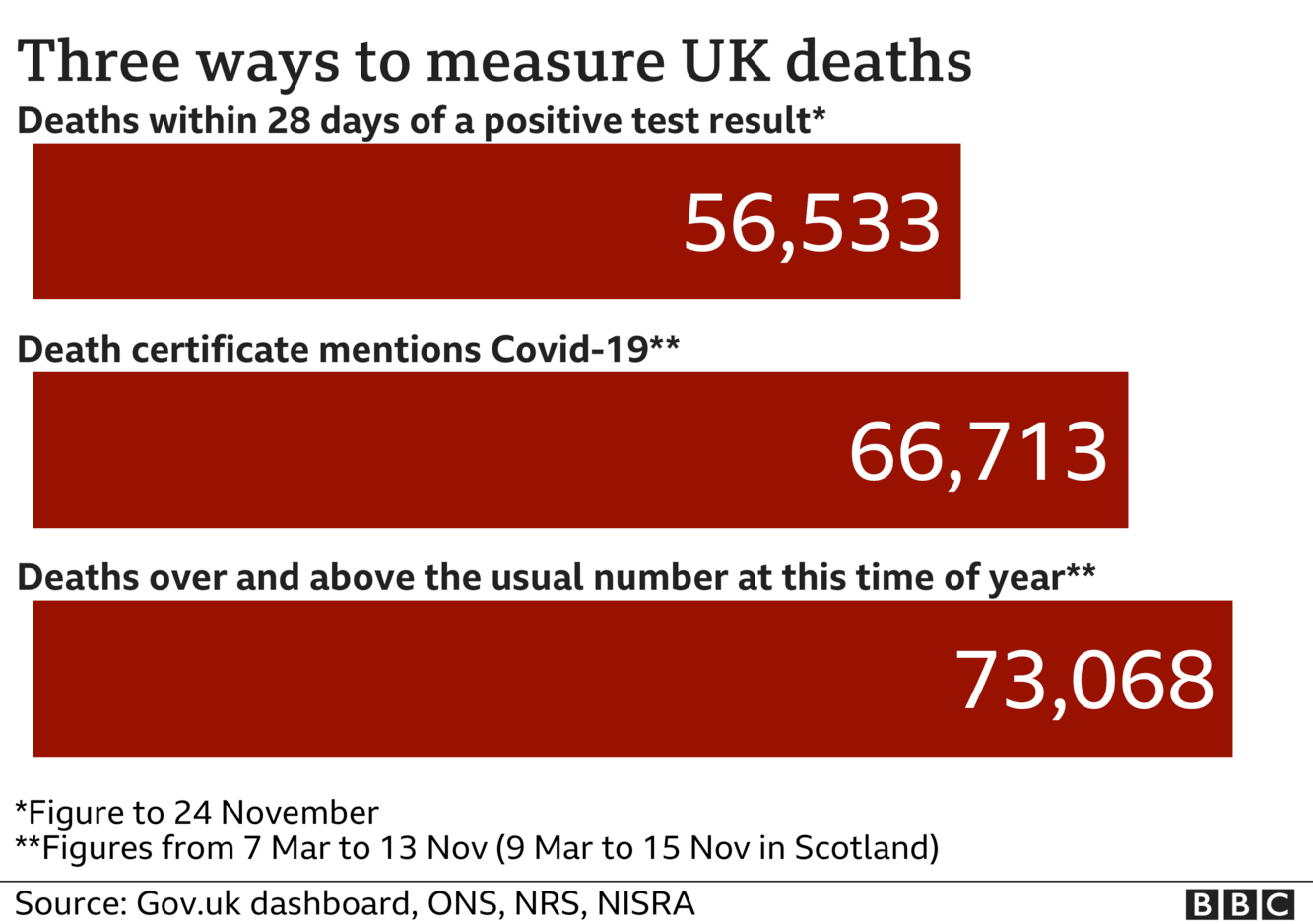 Chart shows three ways of measuring coronavirus deaths - government statistics count everyone who dies within 28 days of a positive test, the total is now 56,533; ONS stats include everyone where coronavirus was mentioned on the death certificate and that total is now 66,713, the final total includes all excess deaths over and above the usual number and that is now 73,068