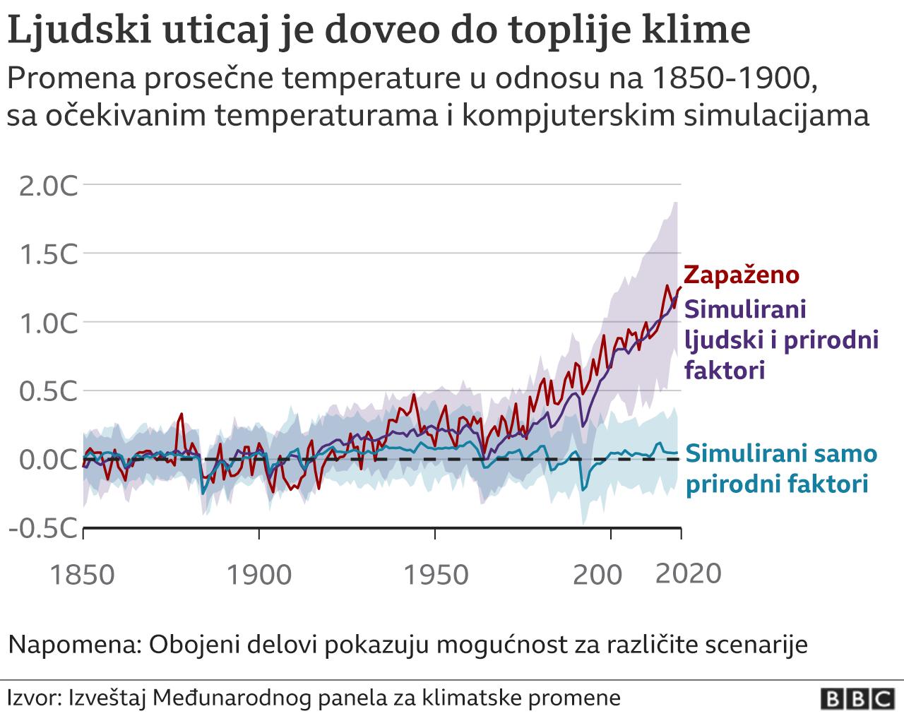 ljudski uticaj na klimu