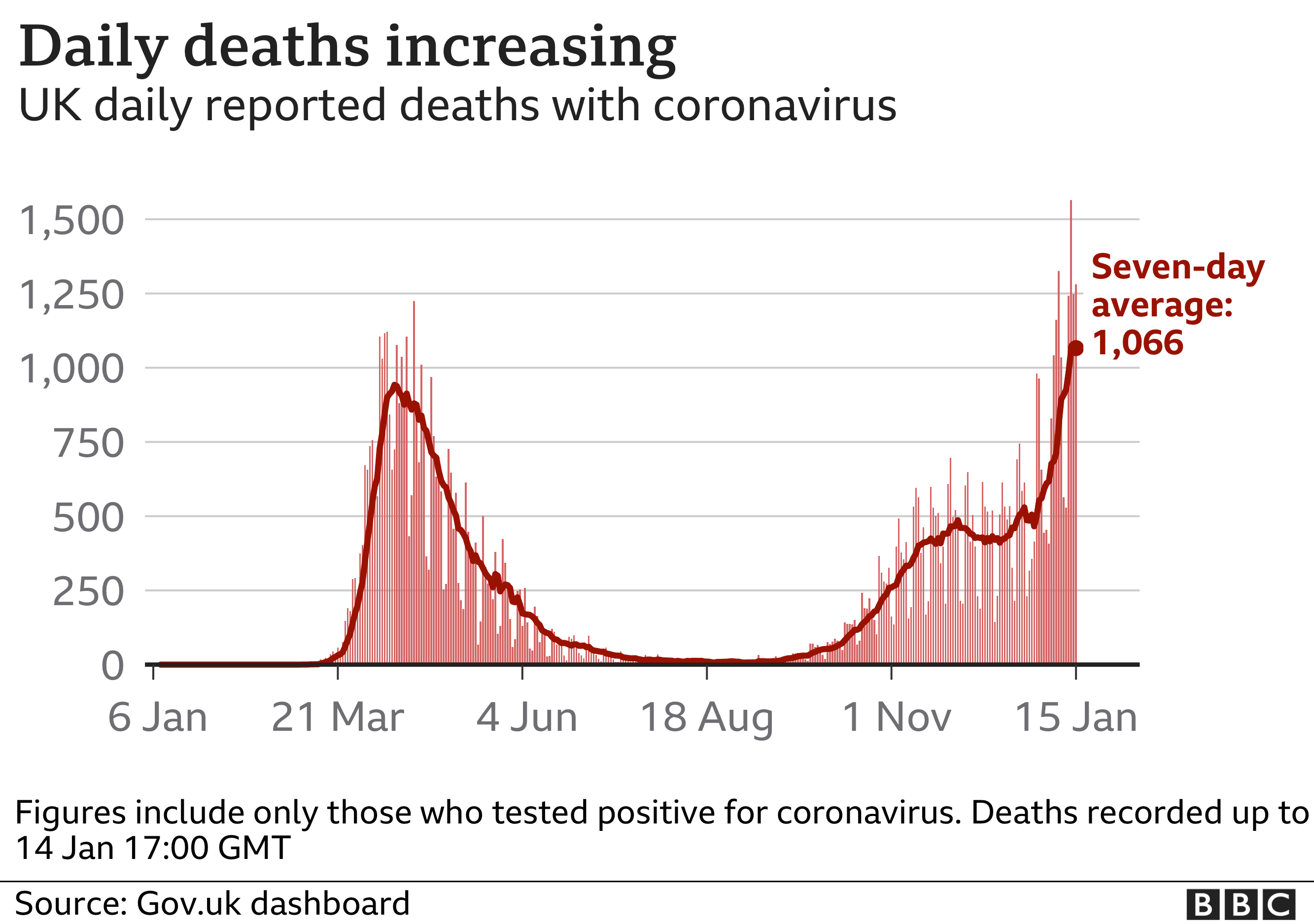Chart shows daily deaths increasing. Updated 15th Jan.