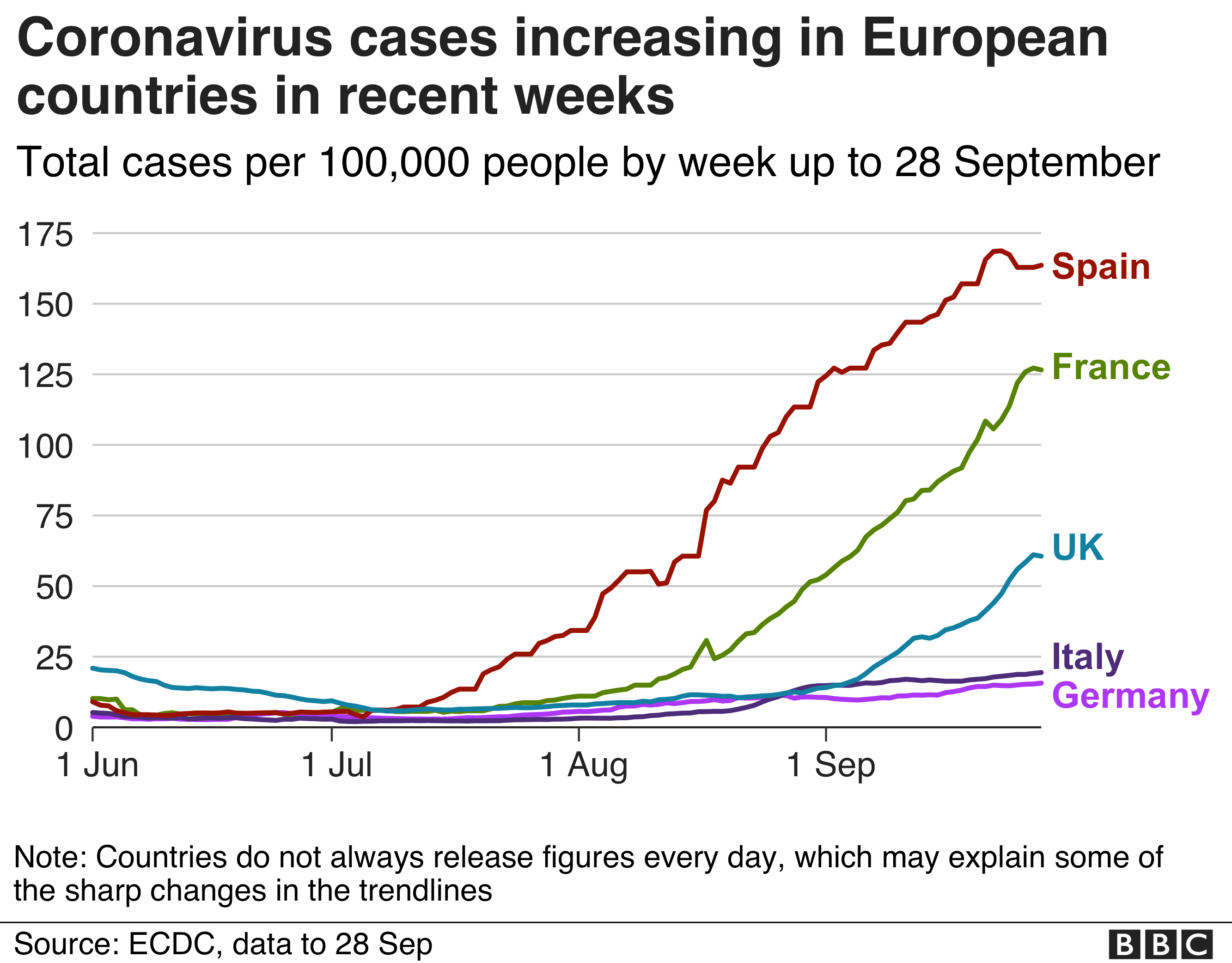 Line chart shows how cases increased fast in Spain, France, UK, and slower in Italy and Germany