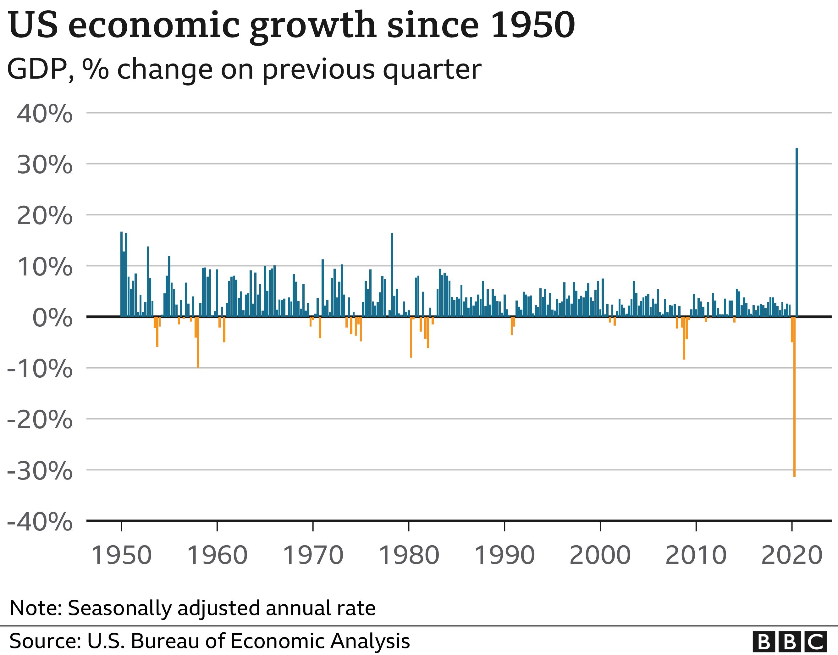 US economic growth since 1950 chart