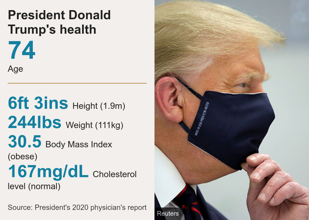 Trump's health statistics
