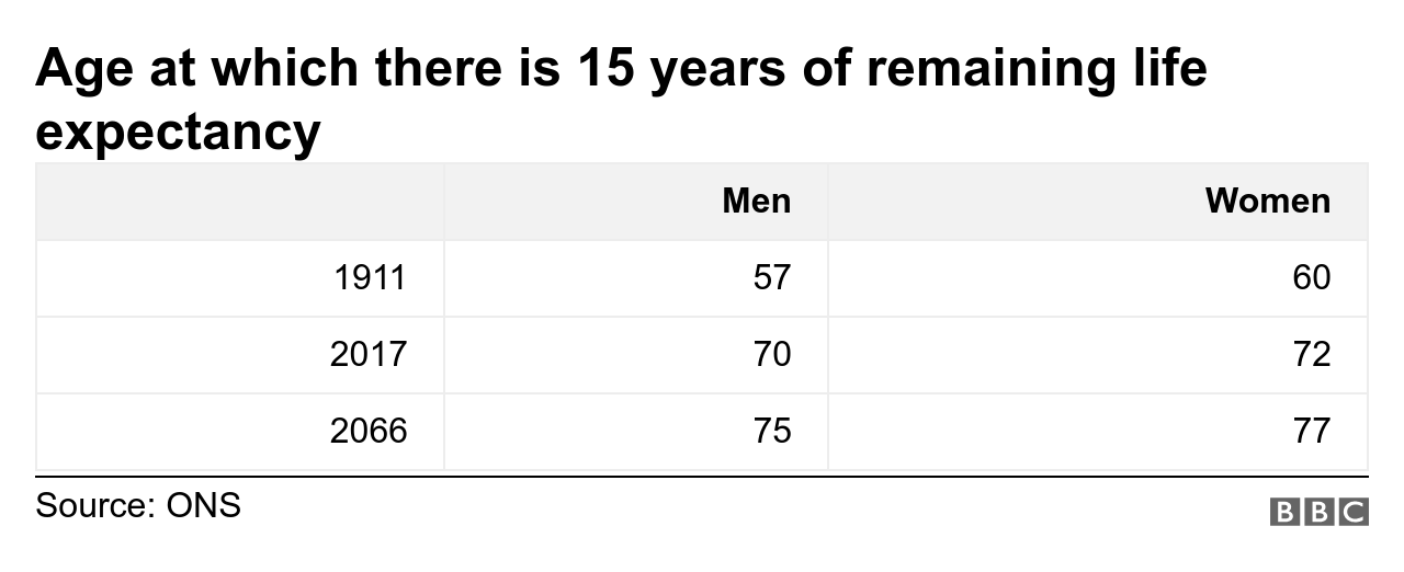 Remaining life expectancy comparisons