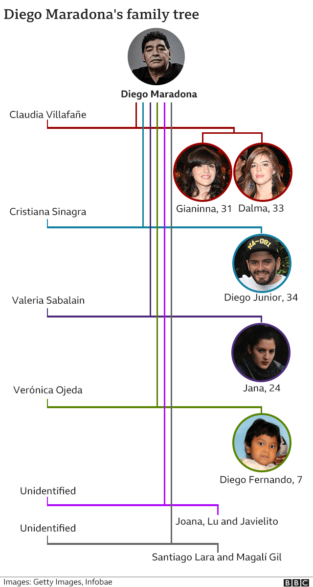 A graphic showing Maradona's family tree